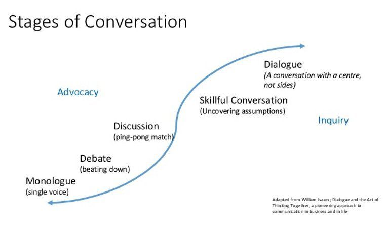 Stages of Conversation